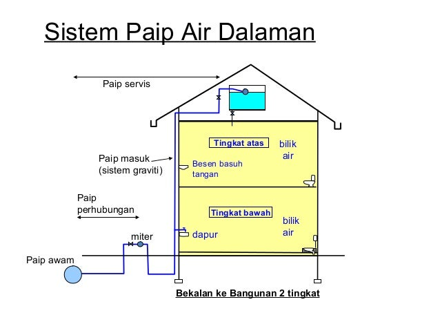 Sistem bekalan air 19 dapur ccuart Image collections