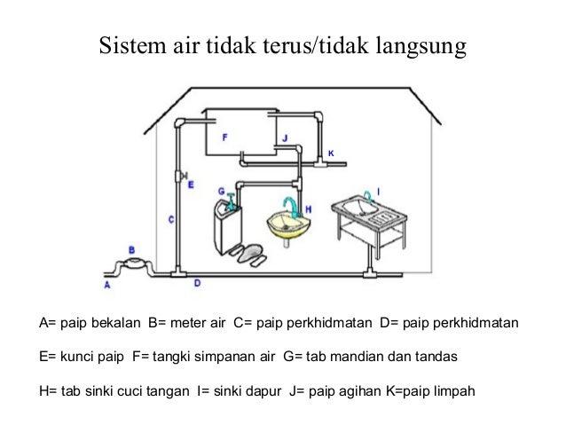 Sistem bekalan air ccuart Images