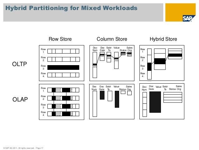 Hybrid Partitioning for Mixed Workloads  OLTP  OLAP  Row  1  Row  2  Row  3  Row  1  Row  2  Row  3  © SAP AG 2011. All ri...
