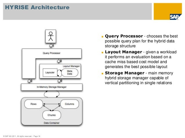 HYRISE Architecture  © SAP AG 2011. All rights reserved. / Page 18  ■ Query Processor - chooses the best  possible query p...