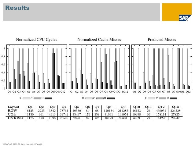 Results  © SAP AG 2011. All rights reserved. / Page 20