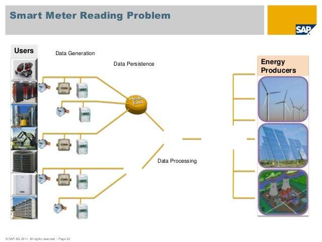 Smart Meter Reading Problem  Users  © SAP AG 2011. All rights reserved. / Page 23  Energy  Producers  Data Generation  Dat...