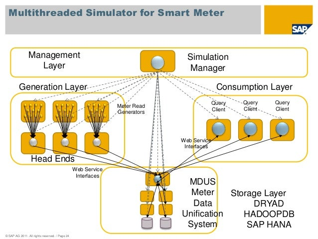 Multithreaded Simulator for Smart Meter  Management  Layer  Generation Layer Consumption Layer  © SAP AG 2011. All rights ...