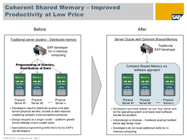 Coherent Shared Memory – Improved  Productivity at Low Price  Traditional server clusters – Distributed memory  Programmin...