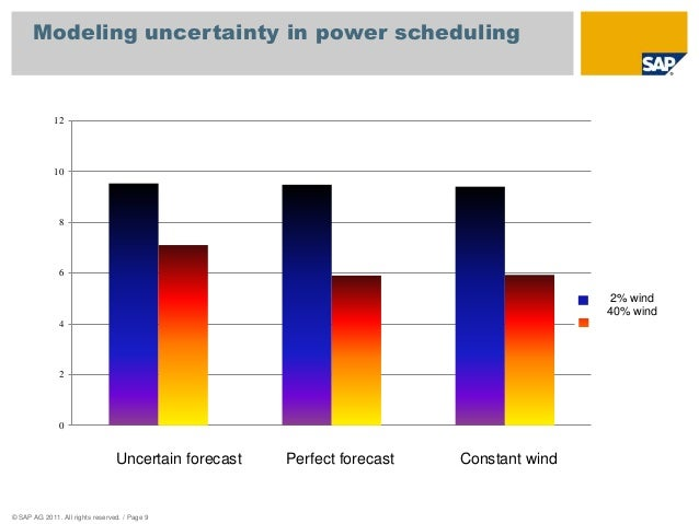 Modeling uncertainty in power scheduling  12  10  8  6  4  2  © SAP AG 2011. All rights reserved. / Page 9  The effect of ...