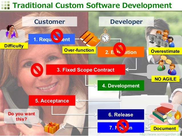 A New Business Model of Custom Software Development For ...