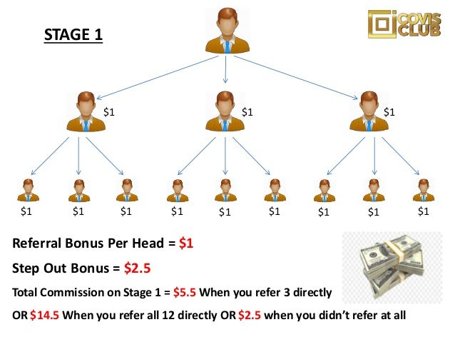 You earn $12.5 each on every Club member who joins you here STAGE 3 (GOLD)