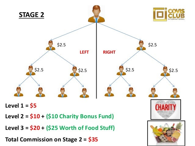 Covis Club International Dollars Compensation Plan Explained By Omololu Akinwunmi.