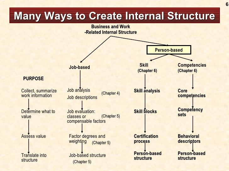 Many Ways to Create Internal Structure Business and Work -Related Internal Structure Person-based Skill Competencies Job-b...