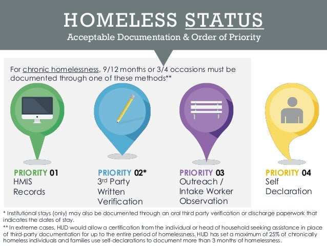 New Chronic Homelessness Definition