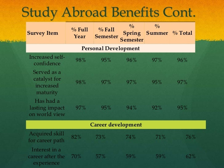 the benefits of study abroad 1 find your career whether you realize it or not, your study abroad experience can help you clarify what you're passionate about and help you gain career insight just ask nathan.