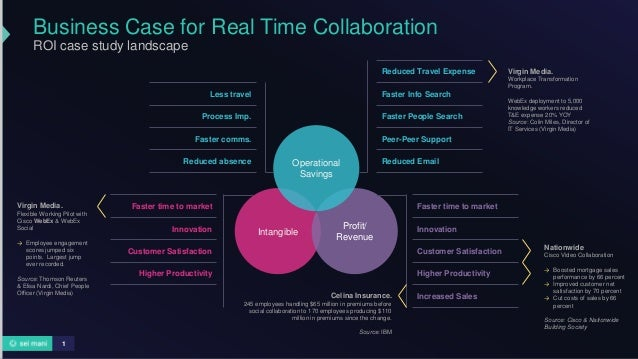 Business Case for Real Time Collaboration ROI case study landscape 1 Less travel Process Imp. Faster comms. Reduced absenc...