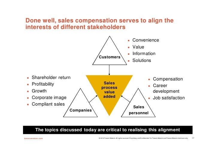 New compensation models for maximising sales performance ron burke,…