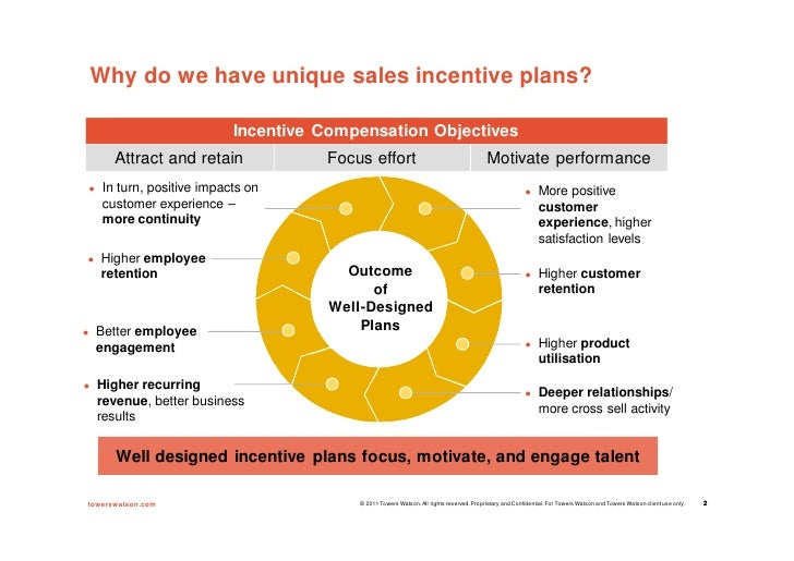 New compensation models for maximising sales performance Best practices sales incentive plan design