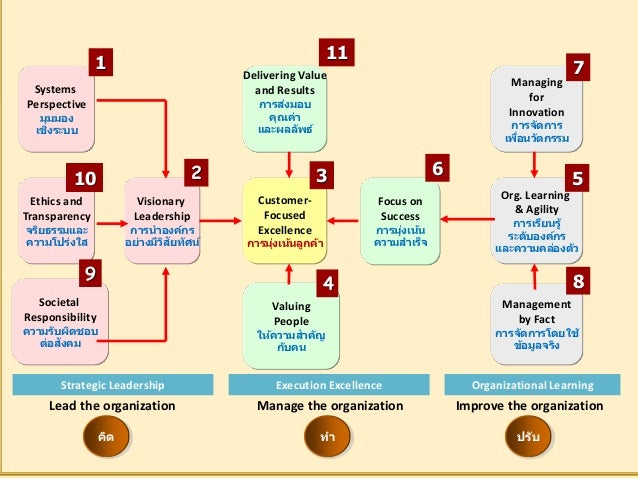 มุมมองเชิงระบบ มี 3 ประเด็นคือ 1.การสังเคราะห์ (Synthesis) 2.ความสอดคล้อง (Alignment) 3.บูรณาการ (Integration)