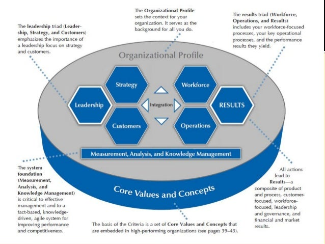 New core values and concepts