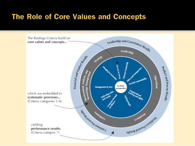 การนาอย่างมีกลยุทธ์ (Strategic Leadership)  องค์กรต้องมีผู้นาที่มีวิสัยทัศน์ มีความสามารถในการเน้นทั้ง ปัจจุบันและอนาคต ม...