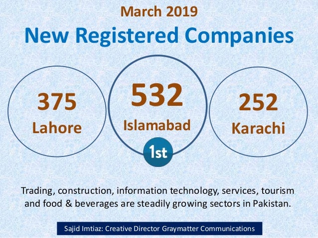 March 2019 New Registered Companies Sajid Imtiaz: Creative Director Graymatter Communications 375 Lahore 532 Islamabad 252...