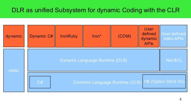 DLR as unified Subsystem for dynamic Coding with the CLR  5  Dynamic C# IronRuby Iron* (COM)  User  defined  dynamic  APIs...