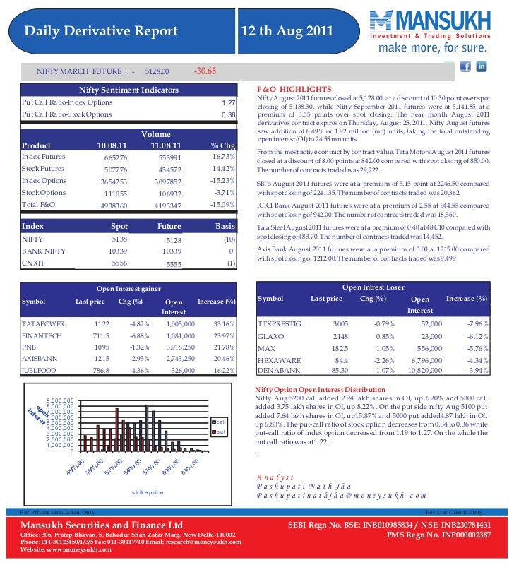 New daily derivative report 12.08.11