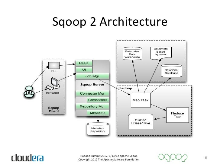 New data transfer tools for hadoop sqoop 2 for Hadoop 2 architecture