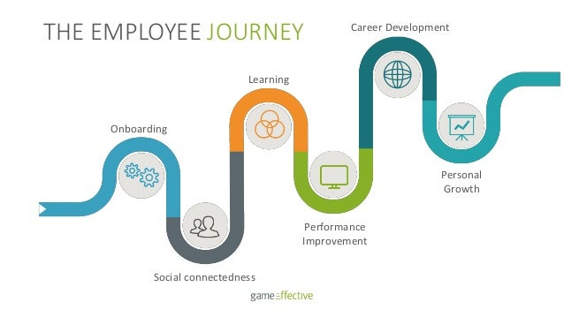 THE EMPLOYEE JOURNEY Onboarding Career Development Social connectedness Performance Improvement Personal Growth Learning