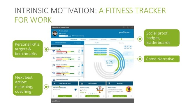 INTRINSIC MOTIVATION: A FITNESS TRACKER FOR WORK Social proof, badges, leaderboards Game Narrative Personal KPIs, targets ...