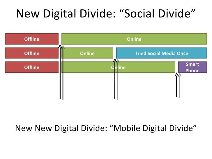 new media and the digital divide When thinking about social media and digital technology in our class, it's likely that most of us first think about them in the ways that it affects us: autonomous cars limiting the need for car ownership or how that new geofilter will make your next snap look amazing next, we probably think about the way.