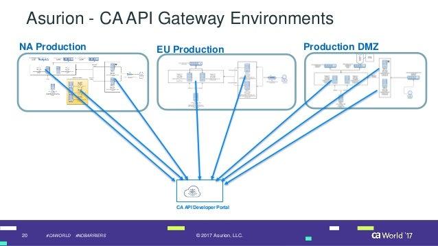 Asurion: An API Self-Service Portal for Developers