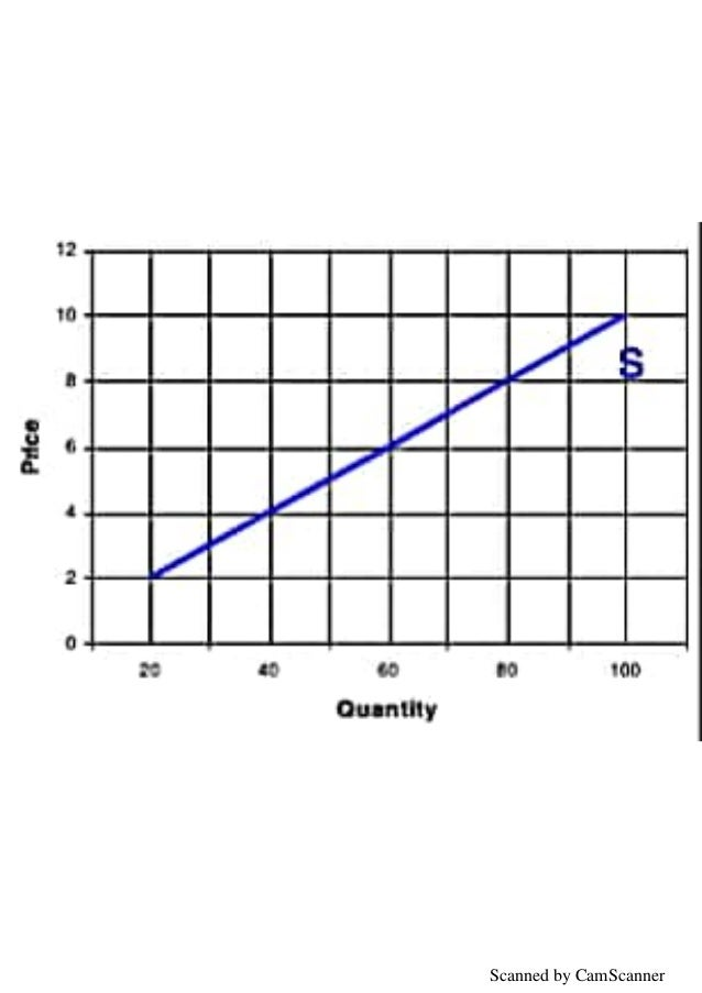 Economics Project Class 12 SUPPLY & DETERMINES