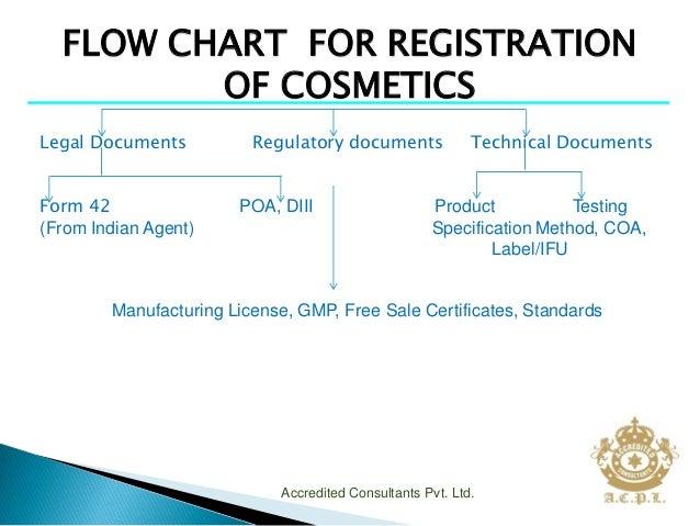 Jequiti Cosmetics – Consultants, Registration