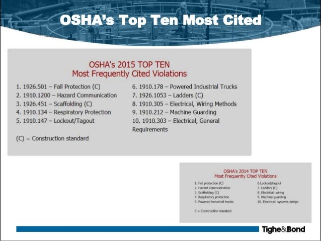 Osha Top Ten 2016 Newea Annual Conference