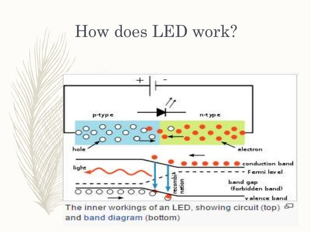 How Do Led Lights Work >> Light Emitting Diode Led