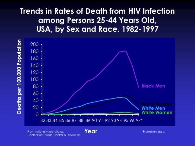0 20 40 60 80 100 120 140 160 180 200 Year Black Men Black Women White Men White Women *Preliminary data Trends in Rates o...