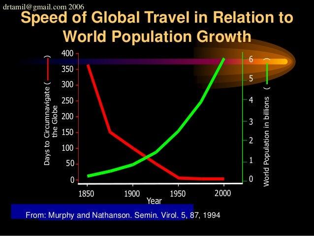 drtamil@gmail.com 2006 WorldPopulationinbillions() DaystoCircumnavigate() theGlobe Year 1850 0 400 350 300 250 200 150 100...
