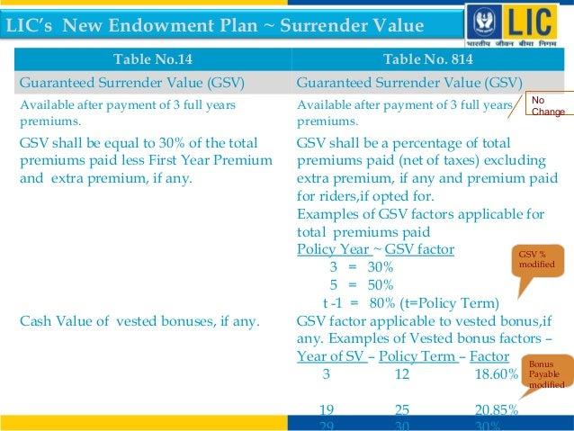 LIC New Endowment Plan T No 814