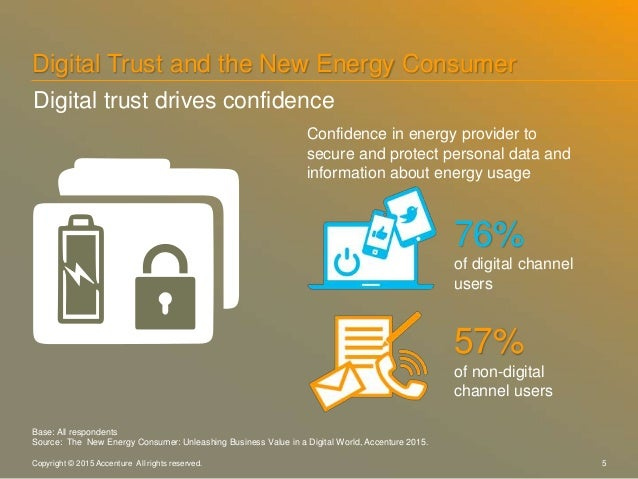 5Copyright © 2015 Accenture All rights reserved. Confidence in energy provider to secure and protect personal data and inf...