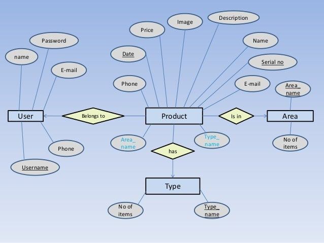 Entity relationship Diagram for Online buy and Sale Project