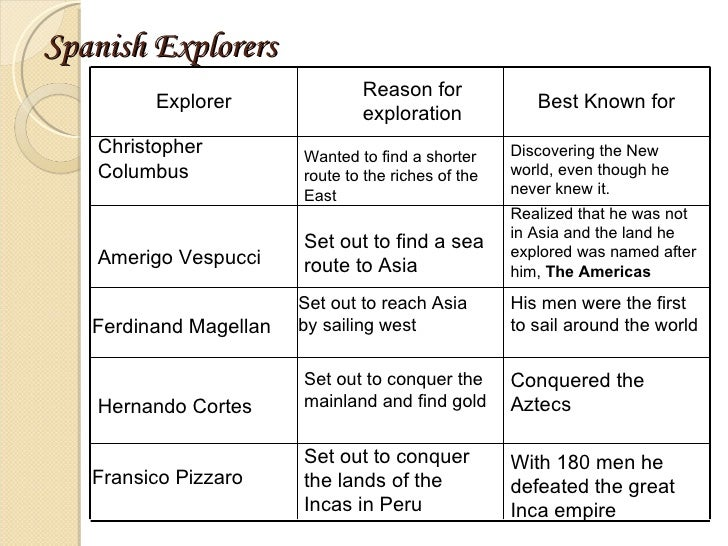 Christopher Columbus And The Age Of Exploration For Kids: New Explorers