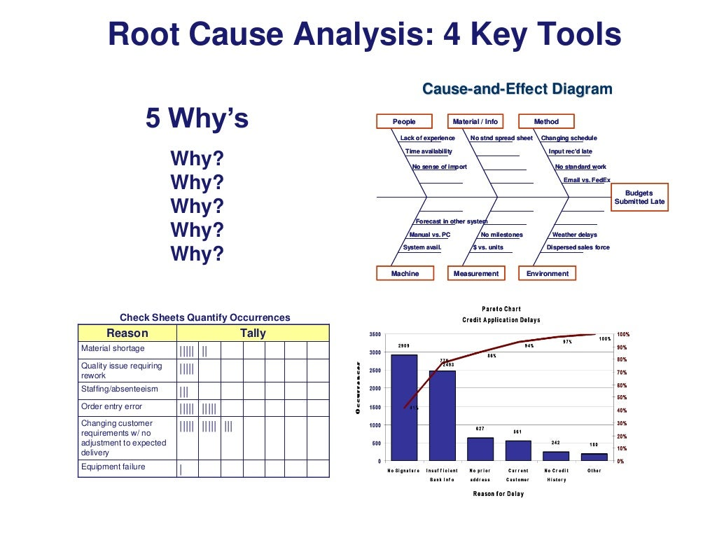 Root Cause Analysis 4 Key