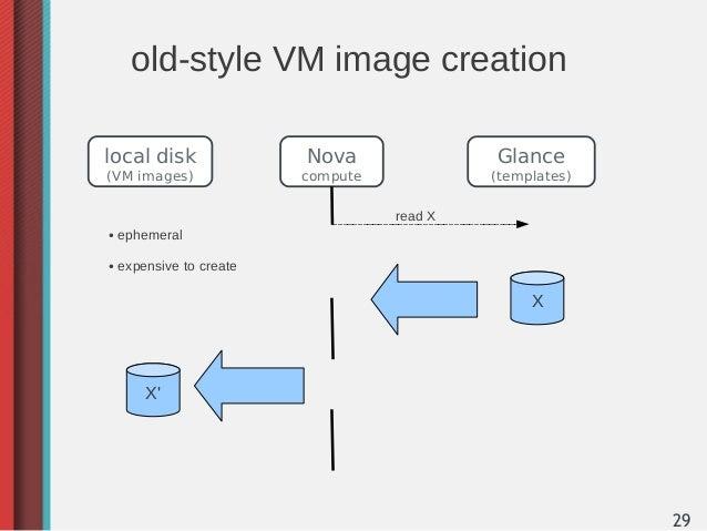 old-style VM image creationlocal disk                Nova               Glance(VM images)               compute           ...
