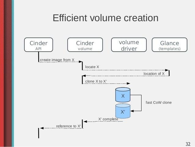 Efficient volume creationCinder                   Cinder                   volume              Glance API                 ...