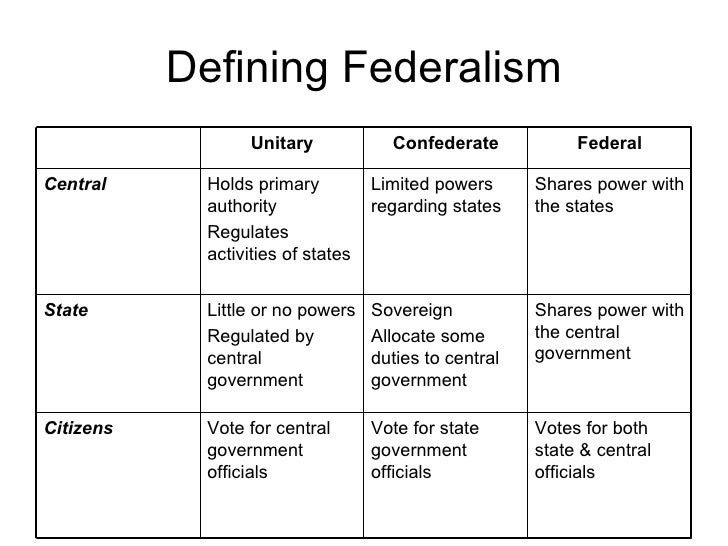 federalism as a facilitating practice for government cartelization Federal laws have a significant impact on how states fund and deliver child protection, child welfare, and adoption programs and services this section includes publications and resources on federal laws and policies related to child abuse and neglect, child welfare, and adoption.