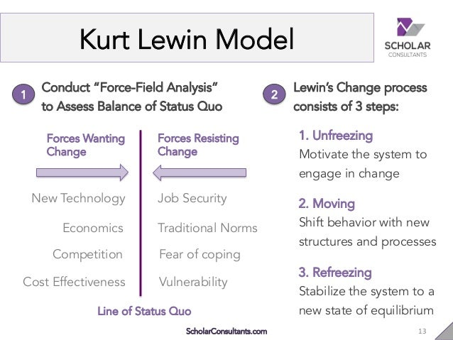 Kurt lewin gap analysis term paper help dpessayyibv kurt lewin gap analysis adult teaching and learning users guide kurt lewin and others and kurt lewins force field ccuart Image collections
