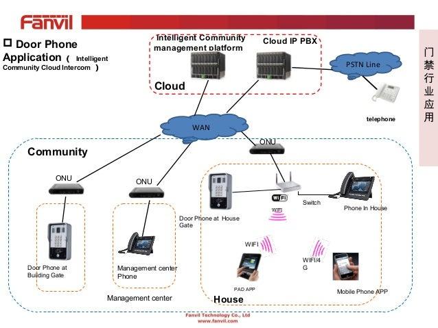 webinar fanvil sip intercom and door phones 9 638?cb=1450808220 webinar fanvil sip intercom and door phones siedle intercom wiring diagram at creativeand.co