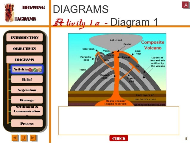 Geography M1 Drawing Diagrams