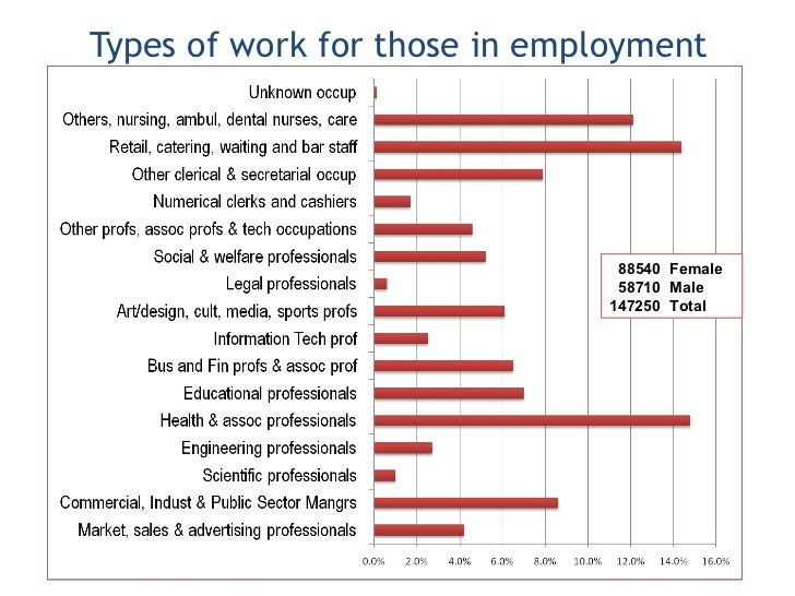 the graduate labour market in sydney Students also seem aware of segments in the graduate labour market, with confidence also varying by field of study research and media reports frequently reveal that young australian workers know little about their.