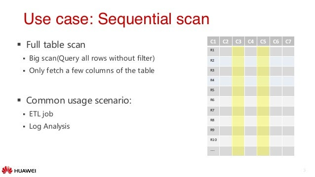 Apache CarbonDataNew high performance data format for faster data an – Data Analysis Format
