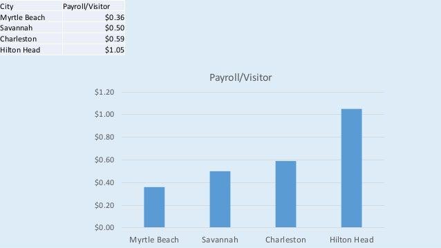 Myrtle Beach Vs Hilton Head Vs Charleston