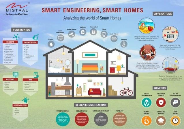 smart home smart engineering. Black Bedroom Furniture Sets. Home Design Ideas